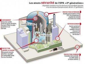 L'autorité de sûreté nucléaire américaine valide la sûreté de l'EPR face au risque de