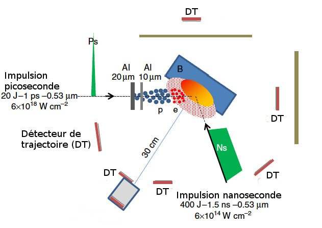 Fusion nucléaire par laser: des progrès sur le bore dans Info dispositiffusion-631
