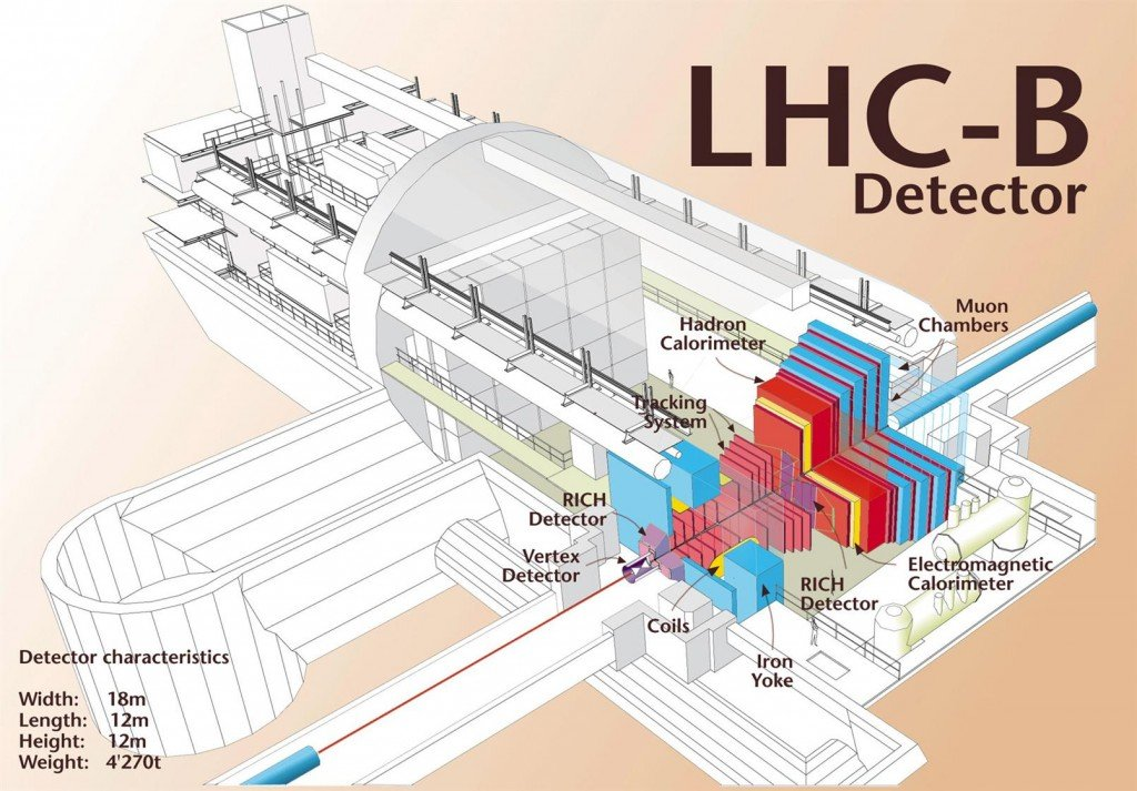 Layout of LHC-B detector, a proposed experiment on the LHC.